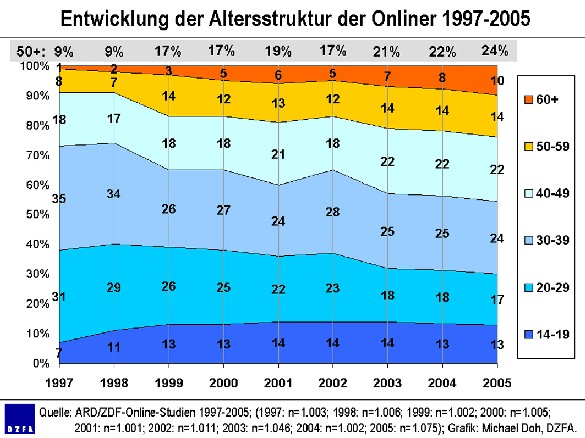 Altersstruktur 1997-2005